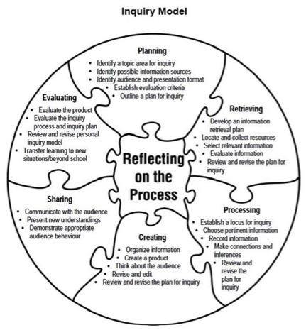 Inquiry-Model