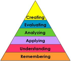 Bloom-new-taxonomy